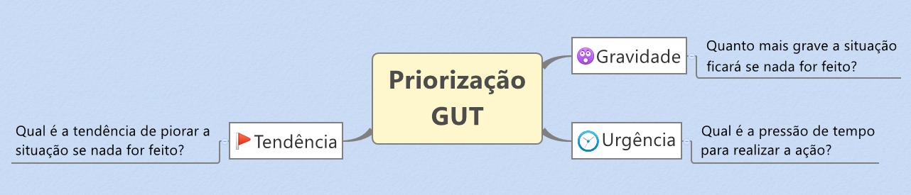 Ferramenta GUT Gravidade, Urgência e Tendência