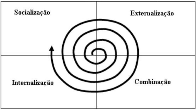 O círculo vicioso dos problemas é quebrado quando se constrói uma espiral de conhecimento que cresce com as diversas interações entre as pessoas e delas com os meios de explicitação, na combinação de conhecimentos explícitos e agregando novos conhecimentos através das pessoas.