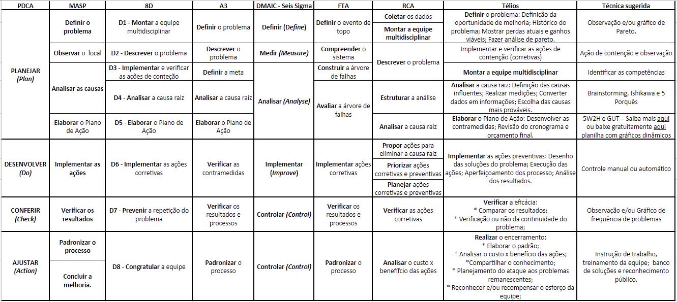 Kaizen - desmistificando o PDCA, 8D, A3, DMAIC – Seis Sigma, FTA, MASP e RCA